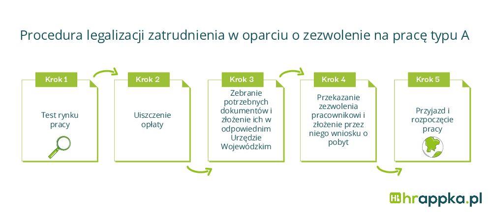 Procedura legalizacji zatrudnienia w oparciu o zezwolenie na pracę typu A